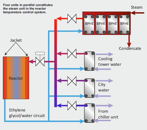 Jacket temperature control - SWEP