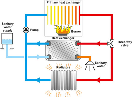 Gas boilers - SWEP