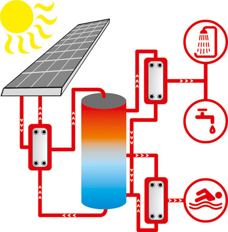 Solar heating - SWEP