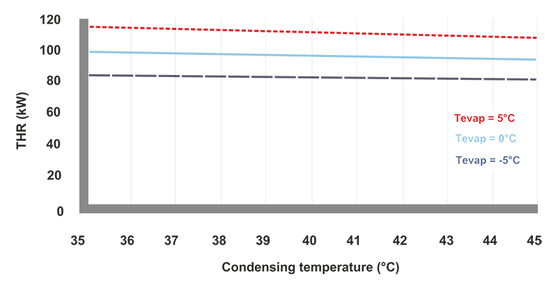 3 4 Compressor performance - SWEP