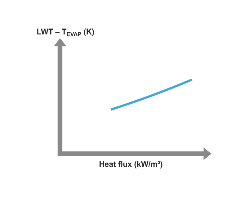 Figure 6.50 Heat Flux Diagram Showing The Correlations Between The  Difference Between The Leaving Water Temperature And The Evaporation  Temperature (which ...