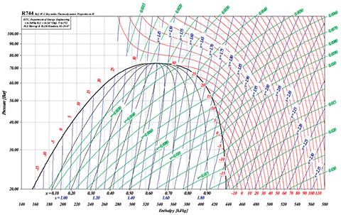 Appendix B  Log Ph diagrams for refrigerants  SWEP