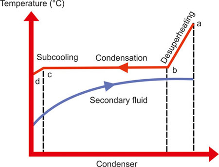 Condensers - SWEP